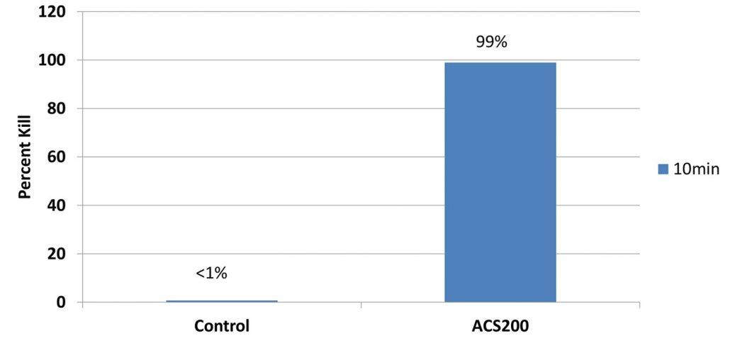 acs200silver-chart2.jpg